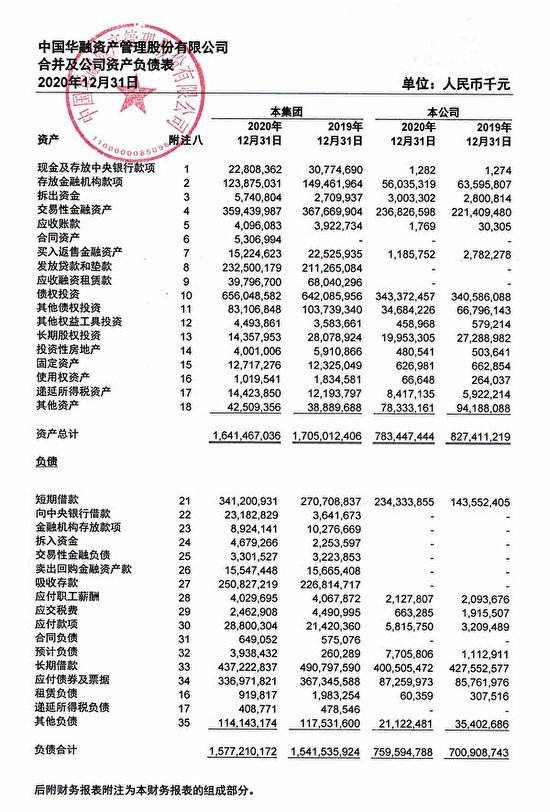 近日,中國華融資產管理股份有限公司發布了2020年年度報告。(網頁截圖)