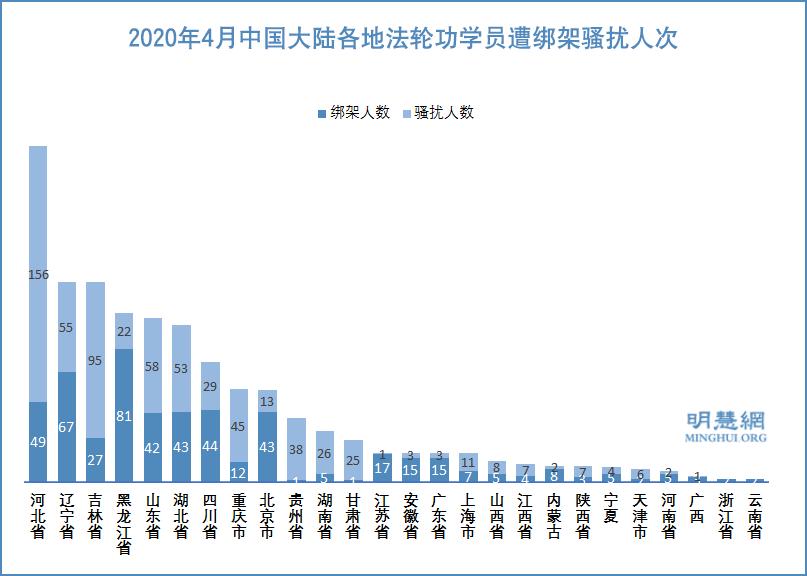2020年4月中國大陸各地法輪功學員遭綁架騷擾人次示意圖。(明慧網)