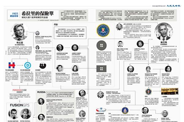 一份新報告揭通俄門真相:希拉莉·克林頓競選陣營和部份美國情報人員與俄國人合作構陷特朗普。(大紀元製圖)