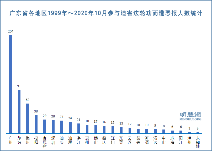 廣東省各地區1999年~2020年10月參與迫害法輪功而遭厄運人數統計。(明慧網)