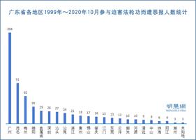 迫害法輪功 廣東670人遭厄運 公安系統居多(1)