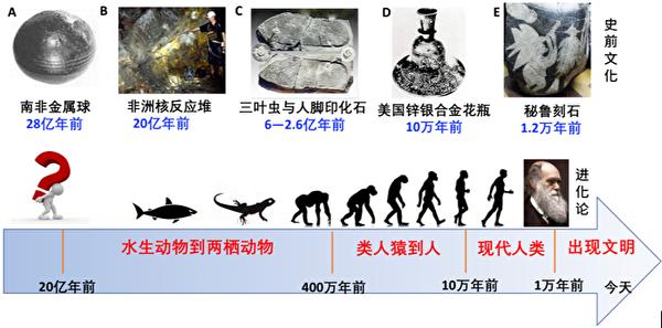 圖五:史前人類文明的遺蹟不斷衝擊著達爾文的進化論。(大紀元製圖,取材於公有領域)