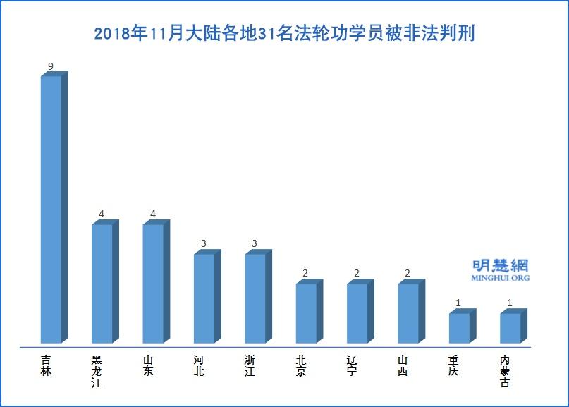 2018年11月,大陸各地有31名法輪功學員被非法判刑。(明慧網)