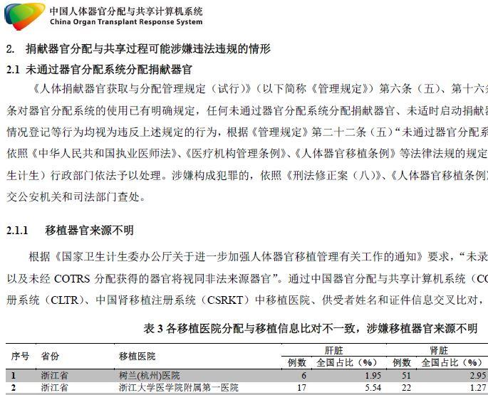 大紀元獨家獲得的浙江省COTRS數據核查報告截圖。報告披露了中共醫院在器官移植中的種種不法行為。(大紀元)
