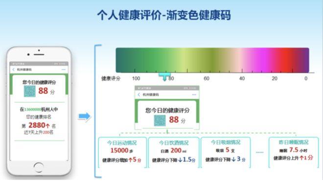 中共杭州官方提供的示意圖中,個人健康的評分通過不同的顏色呈現。(網頁截圖)