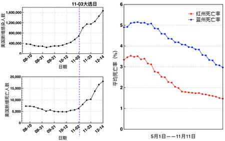 圖二:8月份—12月份美國新增感染人數曲線(左上)、美國新增死亡人數曲線(左下)、以及5月份—11月份美國紅、藍州中共病毒死亡率(右)。(大紀元製圖;數據來源:WHO官網)