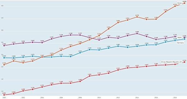 (2000-2019年 中日韓德四國研發投入強度對比/數據來源:經合組織OECD)