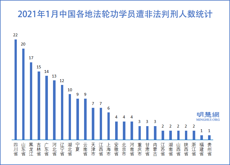 中國新年前 新增194位法輪功學員遭冤判