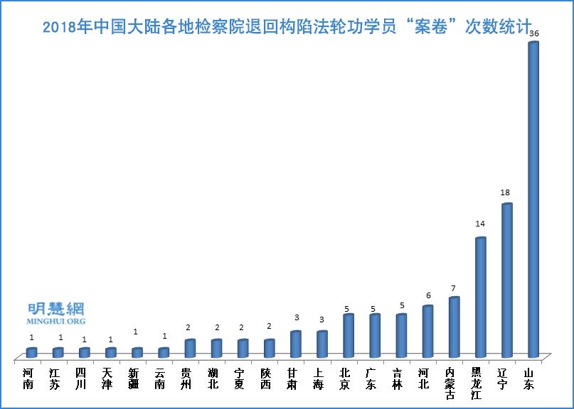 2018年中國大陸各地檢察院退回構陷法輪功學員「案卷」次數統計表。(明慧網)