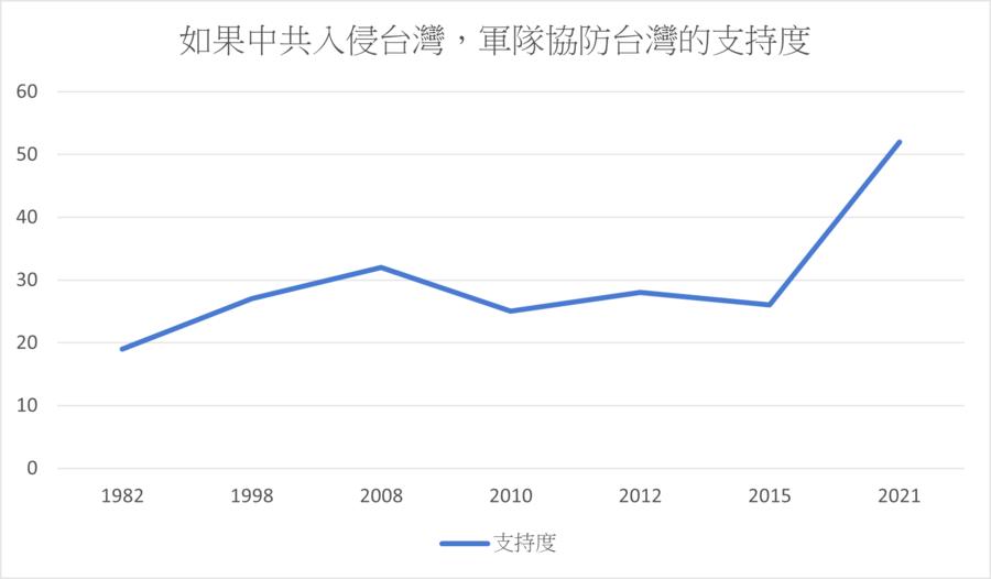 史上最高 過半美國人願意協助台灣抵禦中共