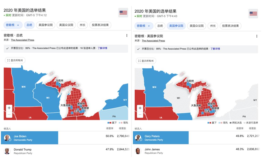 11月6日下午4點半在搖擺州密歇根州, 特朗普和共和黨聯邦候選人之間只有7,633票的差距,而拜登和民主黨聯邦候選人之間的差距卻是69,441。(取自選舉局網站)