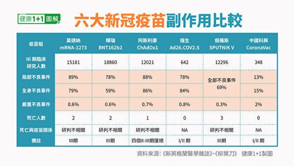 莫德納、輝瑞、強生、阿斯利康、俄國衛星五號和中國科興六支疫苗副作用比較一覽表。(健康1+1/大紀元)