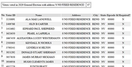 沒有固定地址的選民。(數據來源:內華達州政府數據庫)