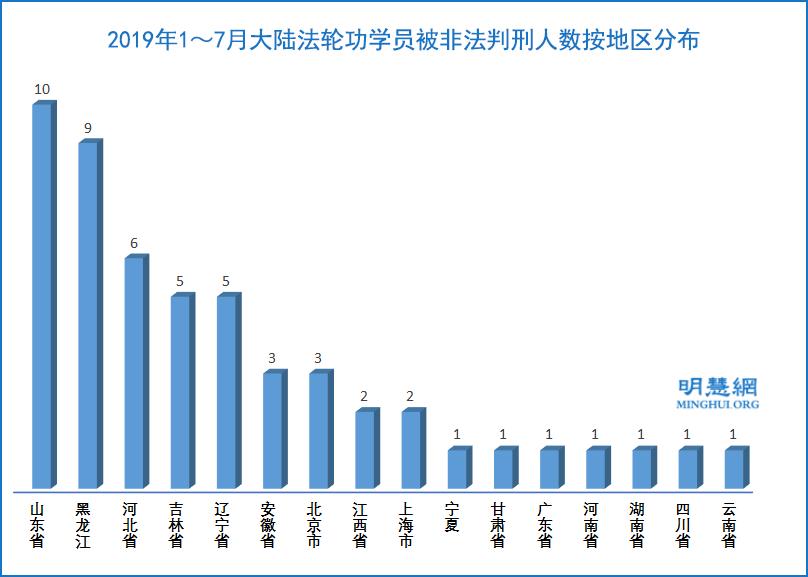 2019年1~7月,大陸法輪功學員被非法判刑的人數按地區分佈示意圖。(明慧網)