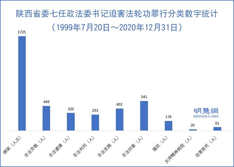 陝西省委七任政法委書記迫害法輪功罪行分類數字統計(1999年7月20日~2020年12月31日)。(明慧網)