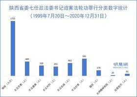 陝西第一任政法委書記孫安華迫害法輪功罪行