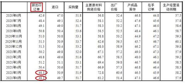 中國製造業PMI新出口訂單等相關指標(數據來源:中共國家統計局)