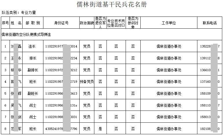 【獨家】北京衛戍區民兵花名冊透露秘密