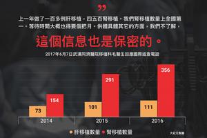 【獨家】武漢同濟醫院文件曝活摘罪惡