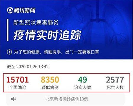 2020年1月26日,騰訊公佈武漢肺炎疫情實時追蹤確診數據為15,701,死亡2577。(網絡截圖)