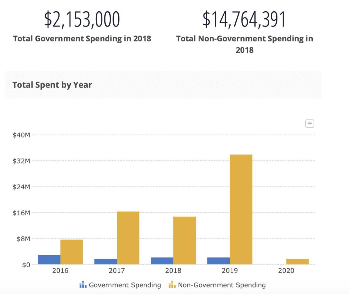 「響應政治中心」匯總2016年以來註冊中國代理人的花錢數據,非政府花費(黃色)比政府花費(藍色)要高許多倍。(響應政治中心網站截圖)