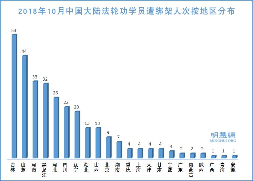 2018年10月中國大陸法輪功學員遭綁架人數地區分佈示意圖。(明慧網)