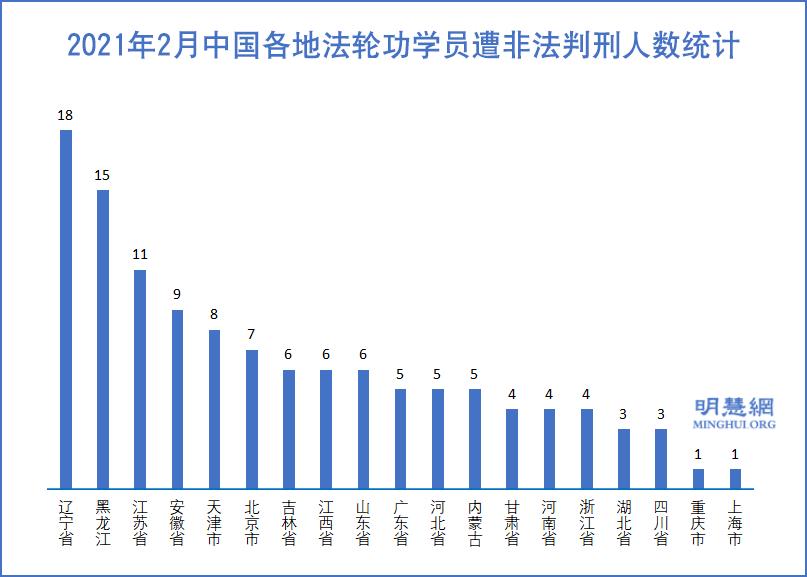 2021年2月,中國各地法輪功學員遭非法判刑人數統計示意表。(明慧網)