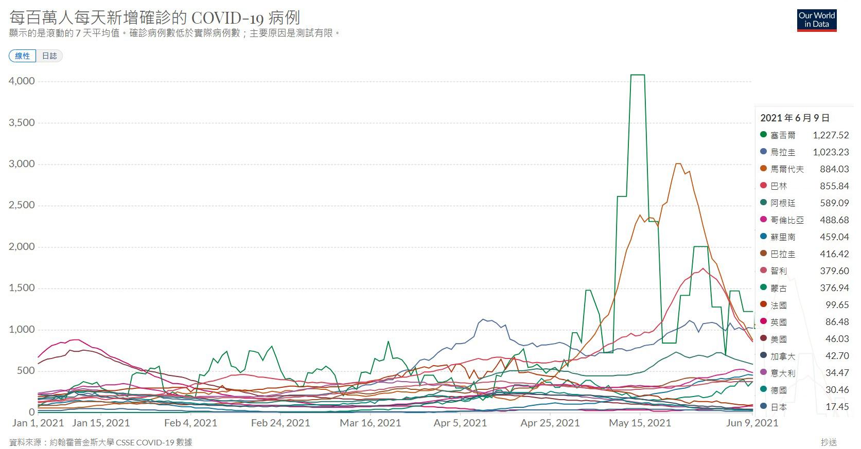 世界各國疫情比較(G7與前十大疫情重災國)。(資料來源:「用資料看世界」(Our World in Data))