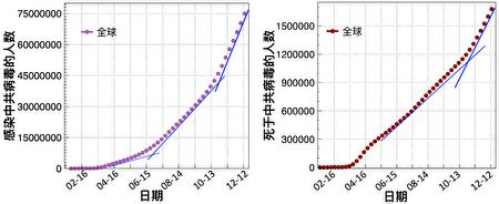 圖一:全球感染中共病毒的人數曲線(左)以及死於中共病毒的人數曲線(右)。(大紀元製圖;數據來源:WHO官網)