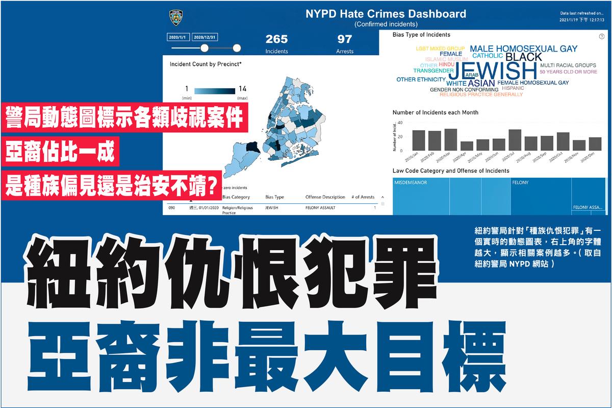 紐約警局針對「種族仇恨犯罪」有一個實時的動態圖表,右上角的字體越大,顯示相關案例越多。(紐約警局NYPD網/大紀元合成)