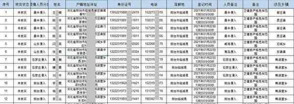 邢台市臨城縣公安局2021年1月22日推送給衛健委的第一批警綜平台數據。圖為文件截圖。(大紀元)