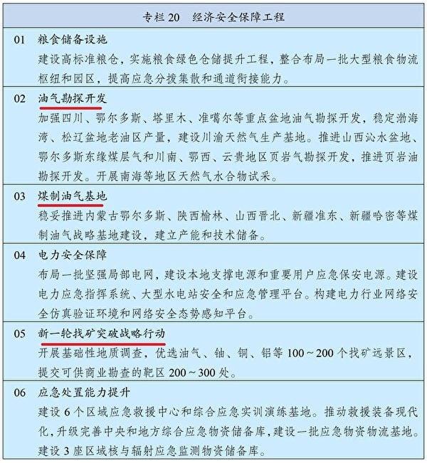 《十四五規劃綱要》第十五篇第五十三章第二節《實施能源資源安全戰略》(中共黨媒新華網截圖)