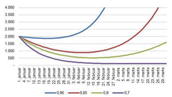 丹麥國家血清研究中心發佈的曲線圖。(來源:丹麥國家血清研究中心)