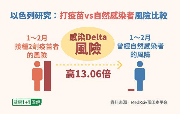 打2劑疫苗的人發生突破性感染Delta變種的風險,是自然感染者的13.06倍。(健康1+1/大紀元)