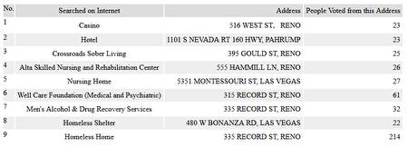 部份註冊地址在賭場、酒店、療養院,或庇護站等公眾設施的選民。(數據來源:內華達州政府數據庫)