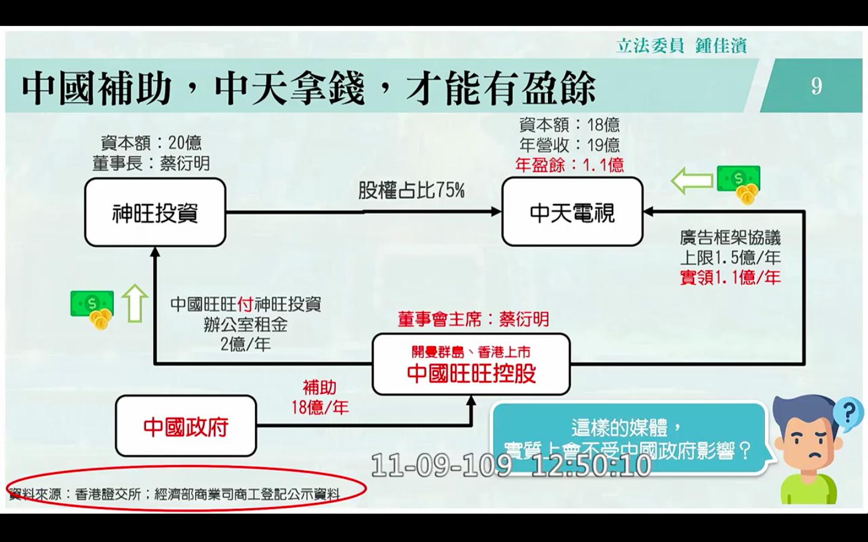 立委鍾佳濱9日出示資料「中國補助,中天拿錢,才有盈餘」質詢陸委會主委。(鍾佳濱簡報提供)