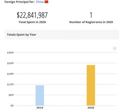 CCTV美國的支出,2020年比2019年翻了一倍。(取自OpenSecrets.org)