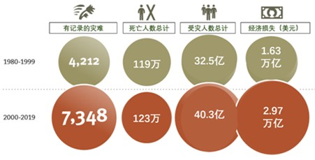 資料來源:聯合國減災署《2000~2019年間全球災難對人類造成的損失》報告