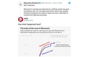威斯康辛州和密歇根州現選票暴增疑雲