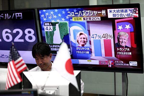 2016年11月8日美國大選之夜讓全球股市隨著希拉莉和特朗普的選情變化而波動。並導致道瓊期貨一度暴跌逾600點。(BEHROUZ MEHRI/AFP/Getty Images)