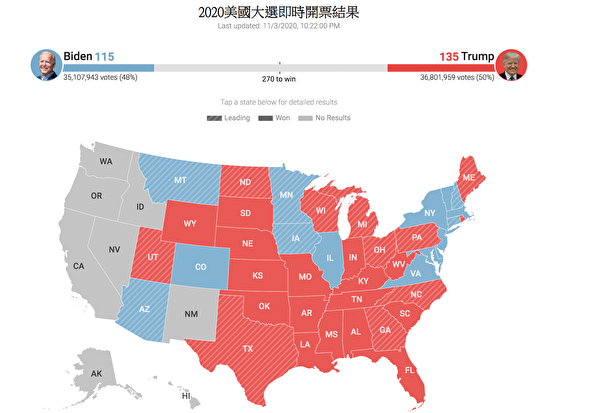 截至11月3日晚10點20分,開票結果顯示,共和黨在國會大選所獲席位均領先於民主黨。(大紀元圖片