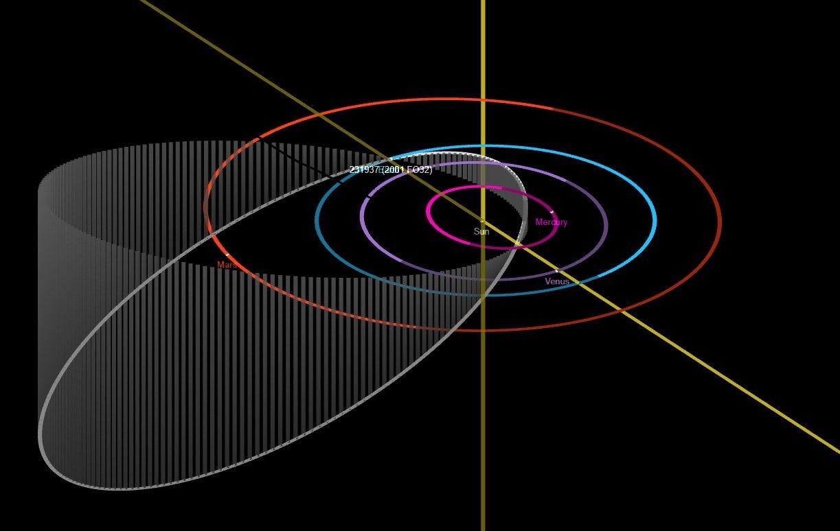 小行星2001 FO32的公轉軌道與水星、金星、地球和火星的比較圖。(Credit: NASA/JPL-Caltech)