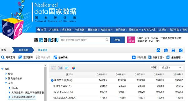 中共國家統計局:中國人口年齡結構(中共國家統計局官網截圖)