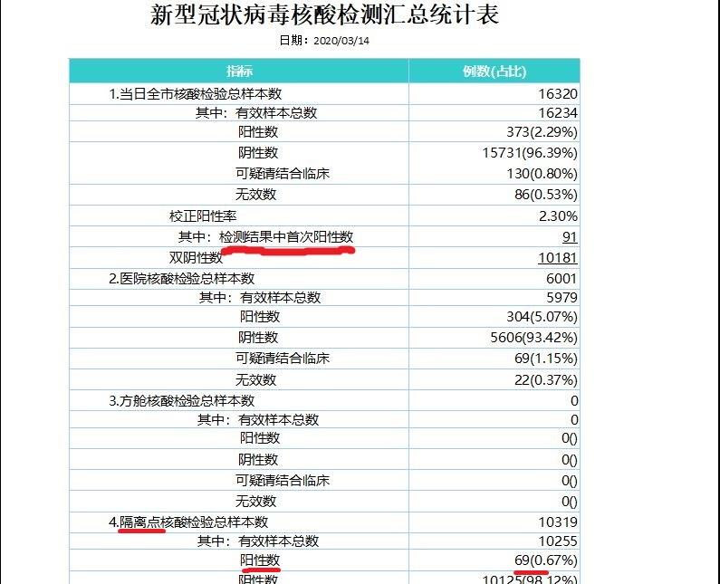 圖為武漢市衛健委收到的2020年3月14日全市「新型冠狀病毒核酸檢測匯總統計表」。數據顯示,武漢市單日核酸檢測首次陽性數(實際新增確診)91例,比當天「官方」發表的新增確診數至少多出22倍。(大紀元)