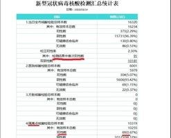 【獨家】武漢新增確診是中共公佈的22倍