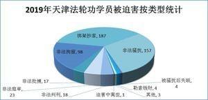 致瘋致殘 天津警察摧殘法輪功學員案例