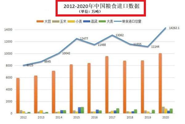 (數據來源:中共海關總署)