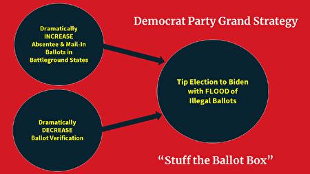 美國白宮貿易與產業顧問納瓦羅(Peter Navarro)1月5日發佈第二份跟選舉舞弊有關的研究報告,題為「欺詐術」,介紹民主黨的「塞滿票箱」戰略。(報告截圖)