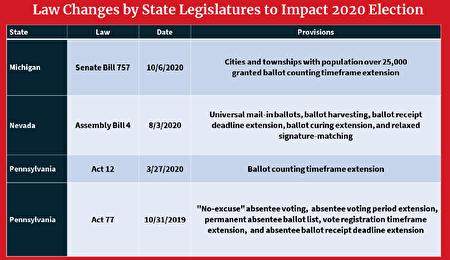 美國白宮貿易與產業顧問納瓦羅(Peter Navarro)1月5日發佈第二份跟選舉舞弊有關的研究報告,題為「欺詐術」(The Art of the Steal)。圖為四州立法機構在2020年改變選舉相關法規。(報告截圖)