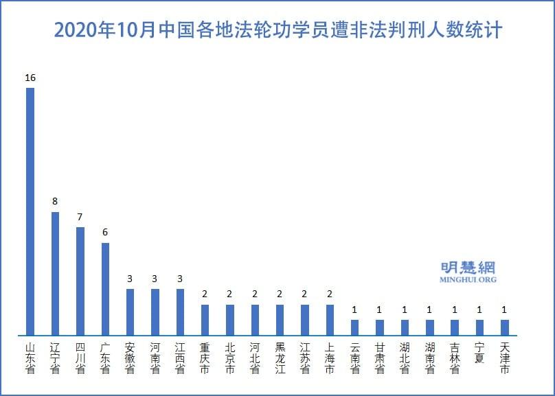 2020年10月中國各地法輪功學員遭非法判刑人數統計。(明慧網)